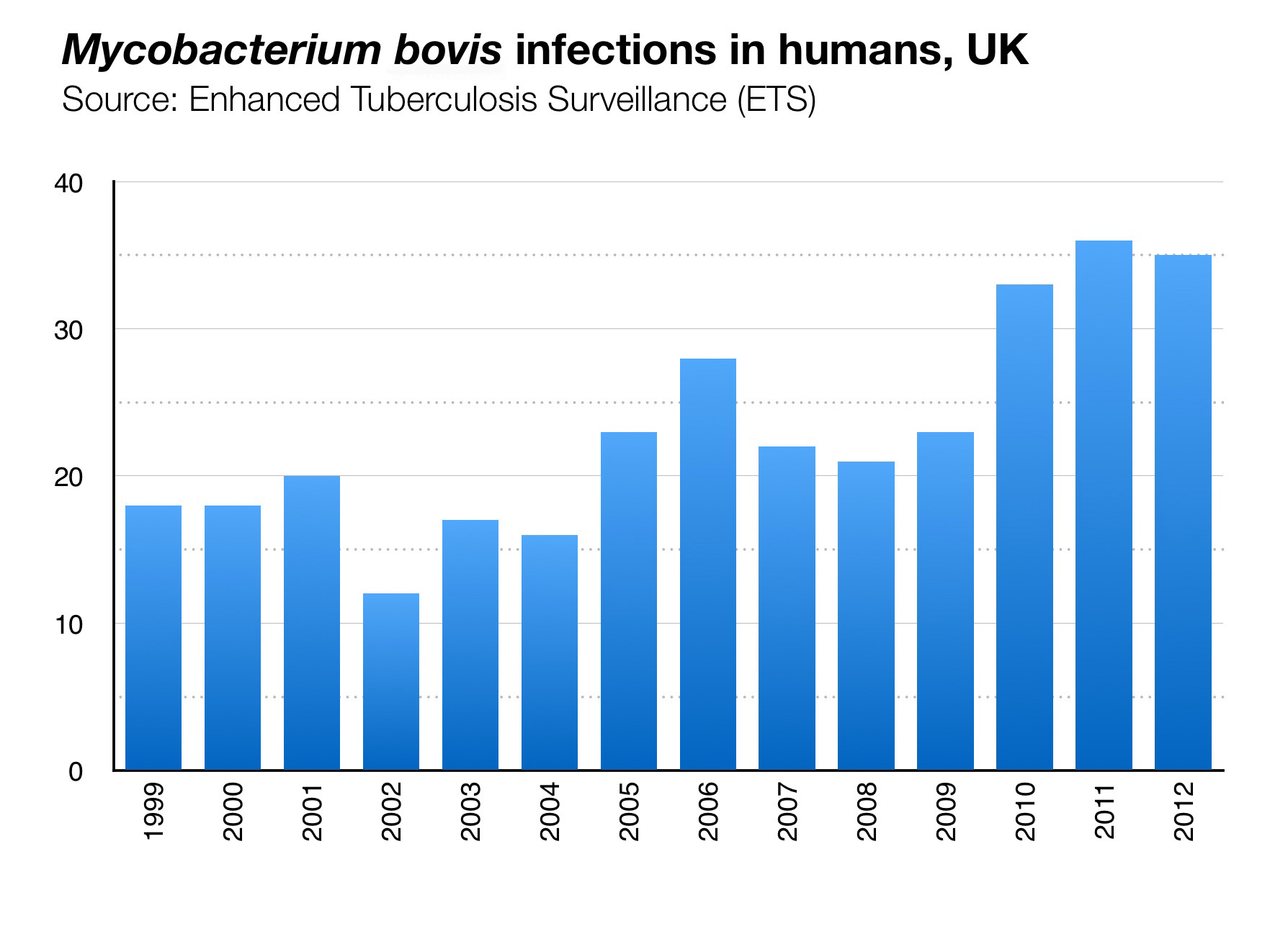 m bovis infections humans